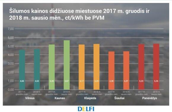 Šilumos kaina didmiesčiuose, VKEKK duomenys