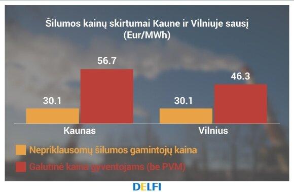 Šilumos kainų skirtumai Kaune ir Vilniuje, LNŠG asociacijos duomenys