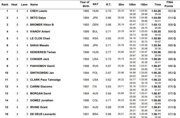 200 m peteliške atrankos rezultatai