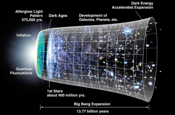 Visatos formavimosi procesas po Didžiojo sprogimo.