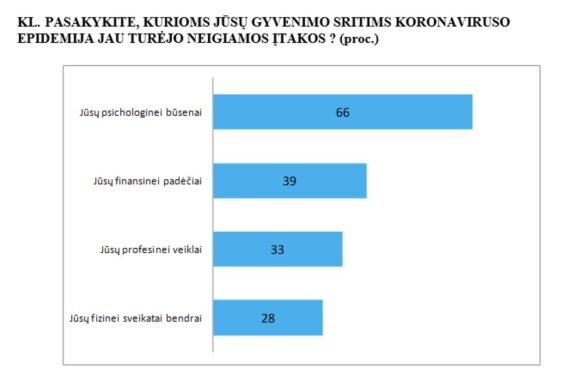 Опрос: карантин уже сказался на финансах жителей Литвы