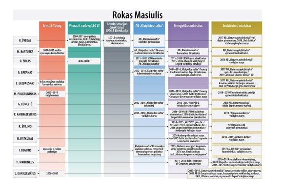 Ramūnas Karbauskis paviešino su Roku Masiuliu susijusių asmenų schemą.