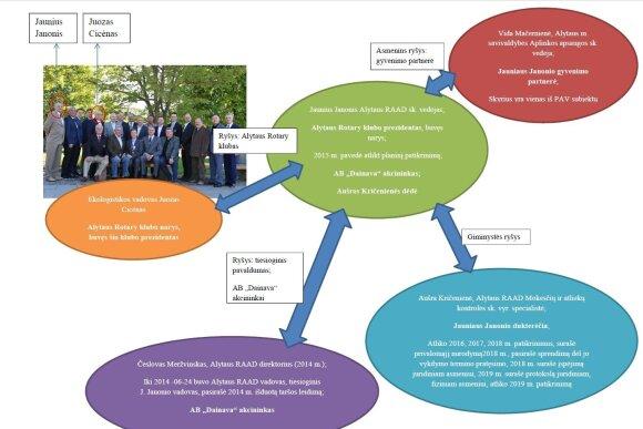 Alytaus verslininkų ir aplinkosaugininkų ryšiai