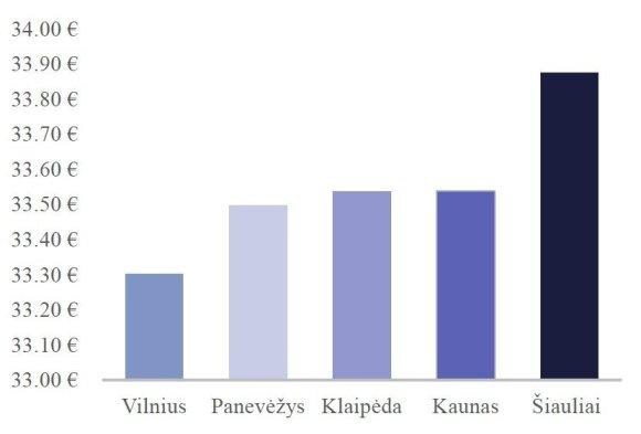 Pigiausių prekių kainų palyginimas / SeeNext inf.
