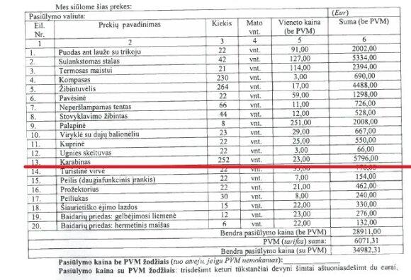Karabinų kaina be PVM