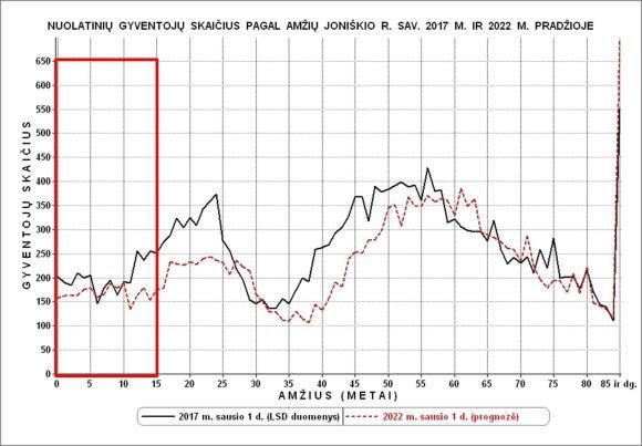 Nauja demografinė krizė (R. Tučo nuotr.)