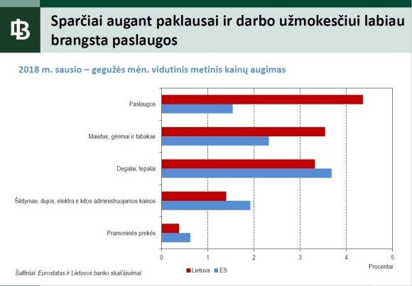 Kainų augimas / Lietuvos banko inf.