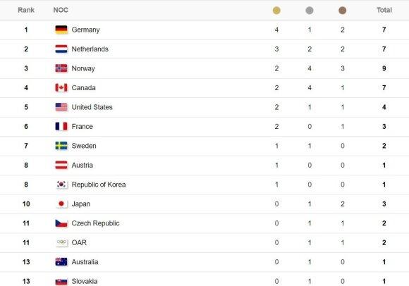 Pjongčango žiemos olimpinių žaidynių medalių įskaitoje po pirmadienio varžybų