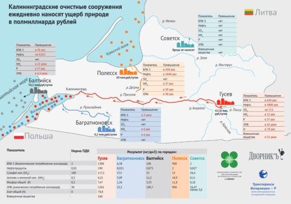 Исследование: очистные сооружения Калининграда могут навредить Литве