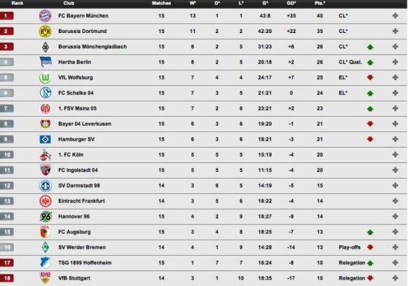 """""""Bundesliga"""" turnyro lentelė"""