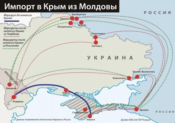 Молдавские компании продолжают поставки в Крым