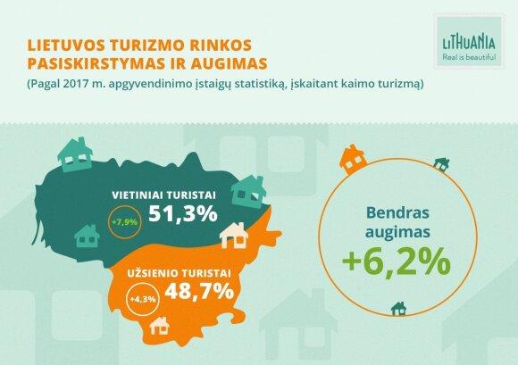 Lietuvos turizmas