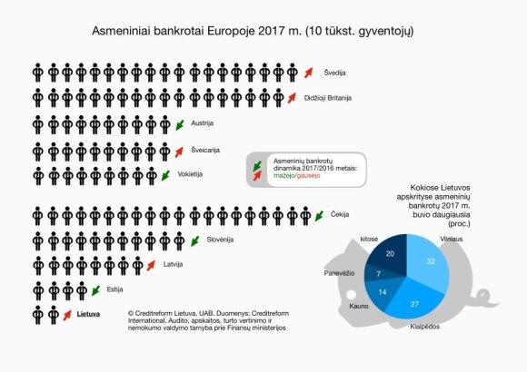 """Asmeniniai bankrotai / """"Creditreform Lietuva"""" inf."""