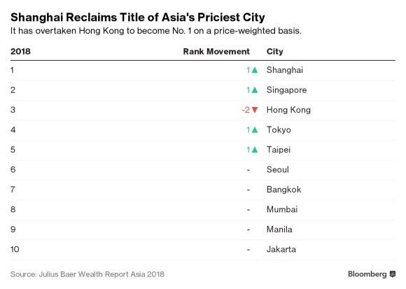Brangiausi Azijos miestai