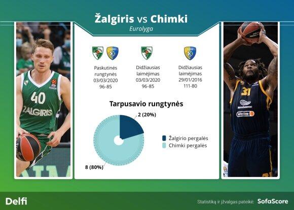 """""""Žalgirio"""" ir """"Chimki"""" tarpusavio rungtynių statistika"""