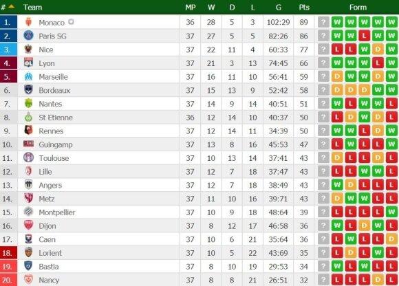 Prancūzijos futbolo lygos turnyro lentelė