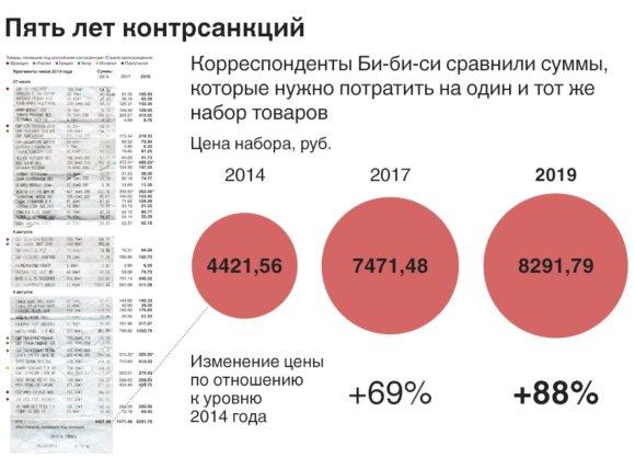 Последствия выборов и санкций в России