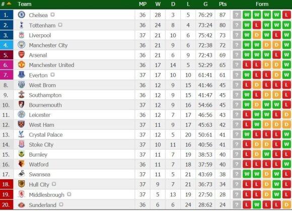 Anglijos futbolo lygos turnyro lentelė