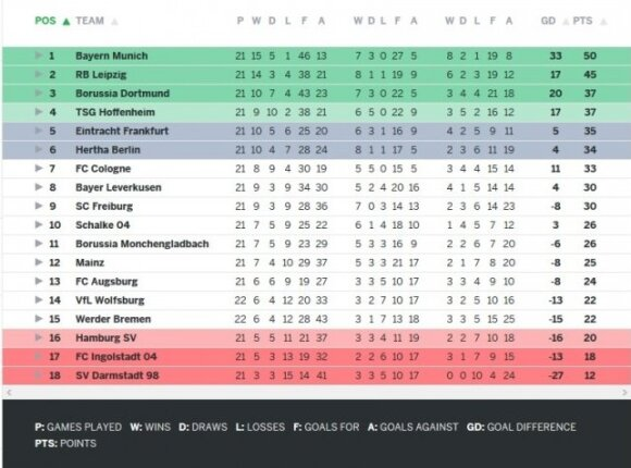 Vokietijos čempionato turnyro lentelė
