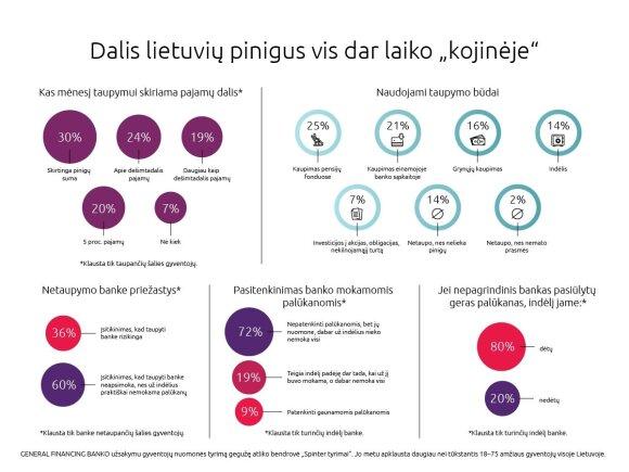 """Apklausa: pinigus taupo dauguma lietuvių, bet daugiau nei trečdalis santaupų – vis dar """"kojinėse"""""""