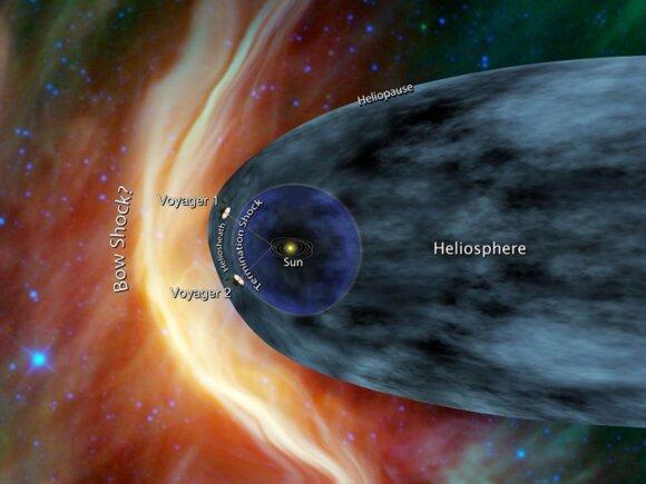 """Voyager"" zondų kelionės schema"