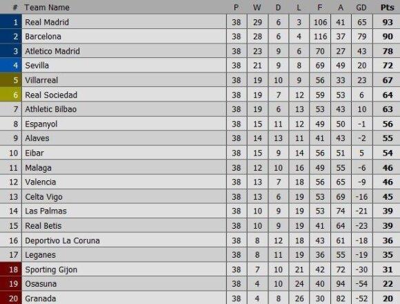 Galutinė Ispanijos čempionato turnyro lentelė