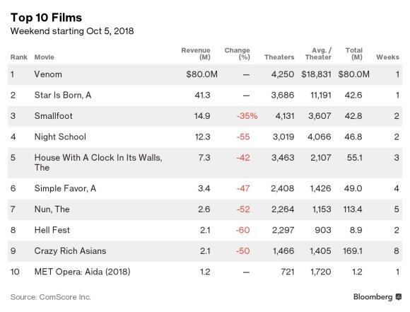 Žiūrimiausi filmai JAV, 2018 m. spalio 5 d.