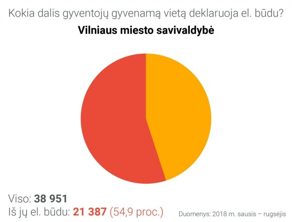 Gyvenamosios vietos deklaravimas Vilniaus miesto savivaldybėje