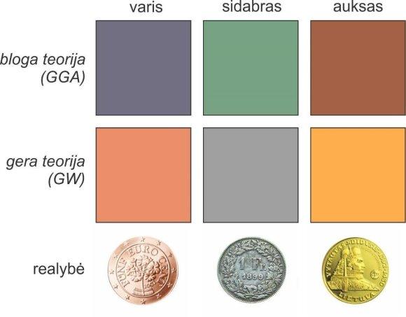 Kvantinė mechanika pasiekusi tokį lygį, kad galima numatyti medžiagų spalva.
