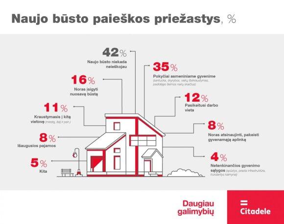 Trys priežastys, dėl kurių lietuviai dažniausiai keičia būstą
