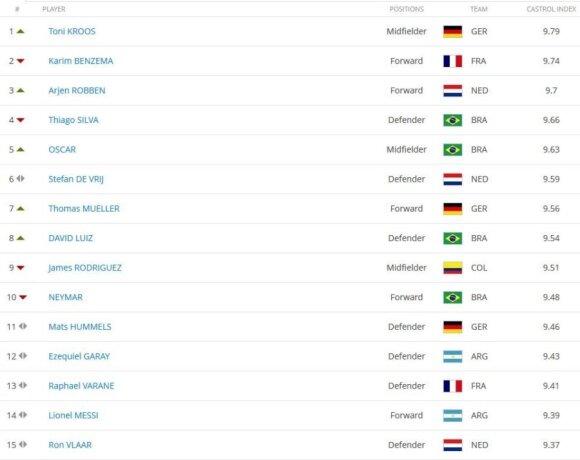 Geriausių pasaulio čempionato žaidėjų 15-tukas po pusfinalio