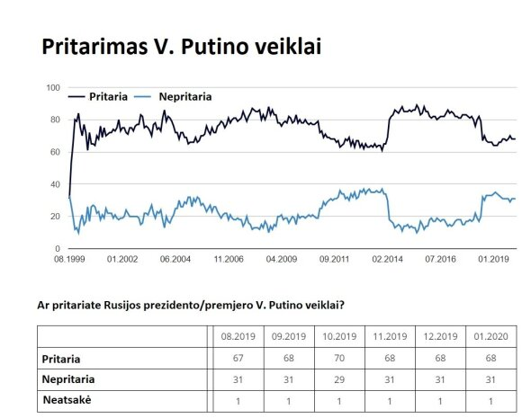 Įspėjo dėl Putino reitingų: norėdamas išlikti šis režimas gali ryžtis siaubingiems scenarijams