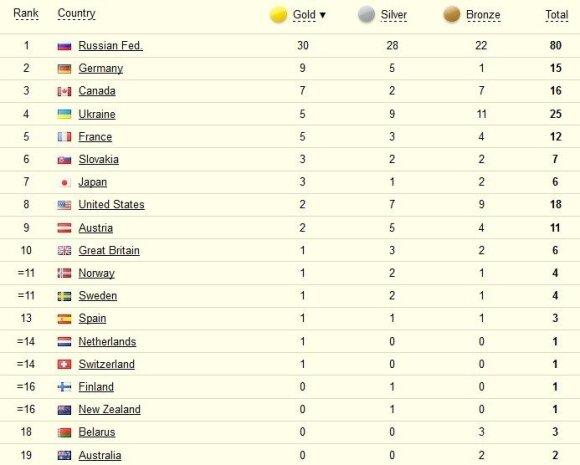 Sočio parolimpinėse žaidynėse – visiškas rusų dominavimas