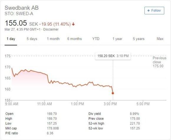 Swedbank akcijų kursas