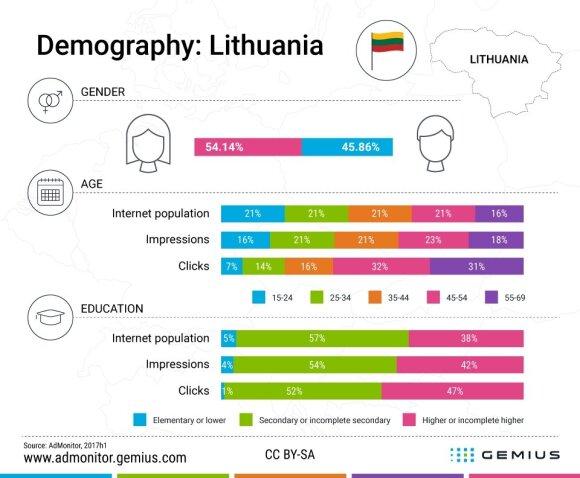 Lietuvos reklamos rinkos tyrimas: kas labiausiai didino reklamų paspaudimą