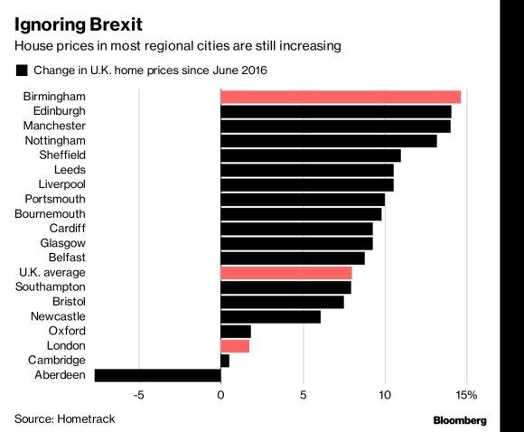 """""""Brexit"""" NT kainų neveikia: Jungtinės Karalystės namų kainos toliau auga"""
