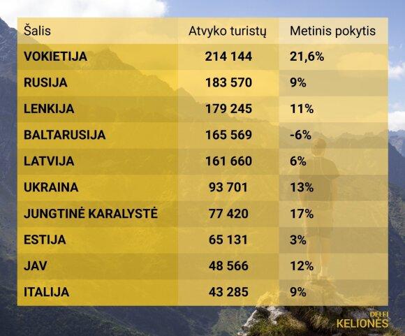 Turistų Lietuvoje 2018 lentelė