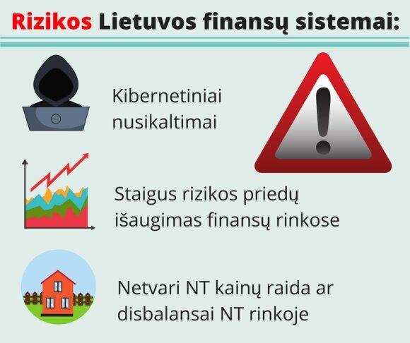 Bankų apklausa: daugiausia nerimo – dėl NT burbulo ir kibernetinių atakų