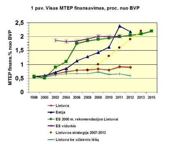 """MTEP finansavimo siekiai pavaizduoti kartu su oficialiais duomenimis pagal Lietuvos statistikos departamento """"Mokslo darbuotojai ir jų veikla"""" 1999-2010 metų bei """"Moksliniai tyrimai ir eksperimentinė plėtra Lietuvoje"""" 2011-2013 metų leidinius (B. Kaulakio"""