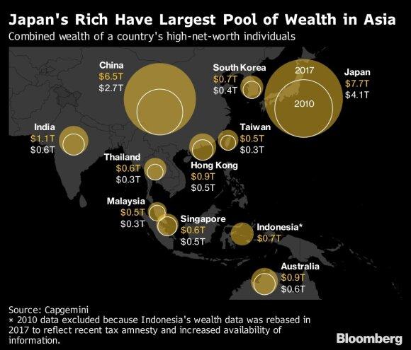 Lenktynės Azijoje: kinų milijonieriai lipa ant kulnų japonų turtuoliams