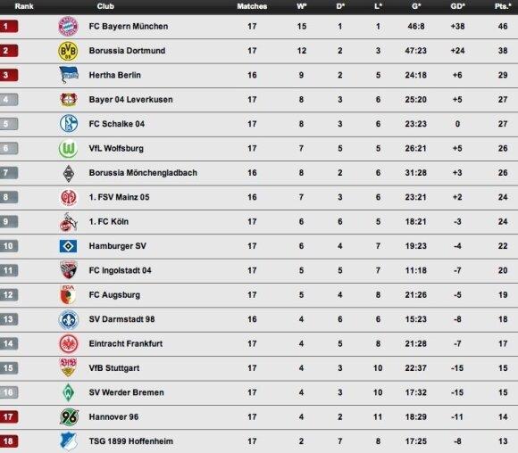 """""""Bundesliga"""" pirmenybių turnyro lentelė"""