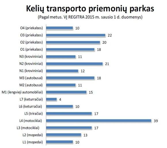 Lietuvos transporto priemonių vidutinis amžius (2015 m. duomenys)