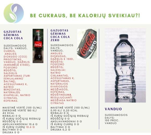 """Coca-cola"" sudėtis"