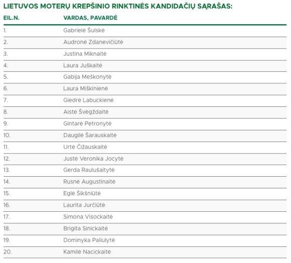 Lietuvos moterų krepšinio rinktinės kandidačių sąrašas