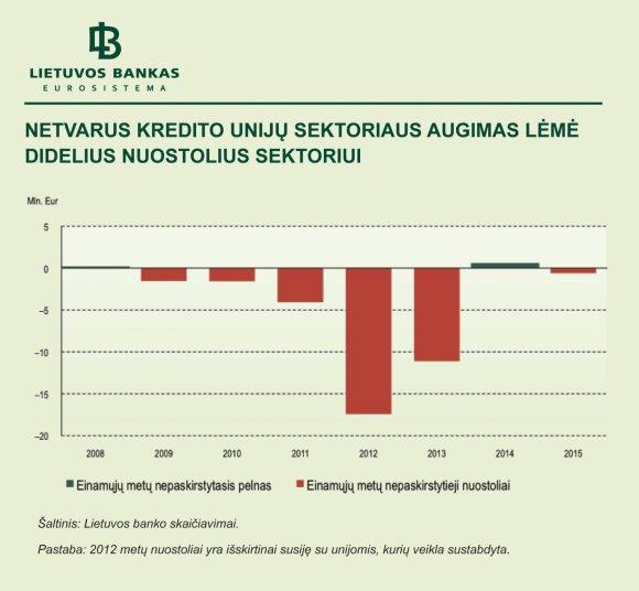 2 pav. Netvarus kredito unijų sektoriaus augimas lėmė didelius kredito unijų sektoriaus nuostolius