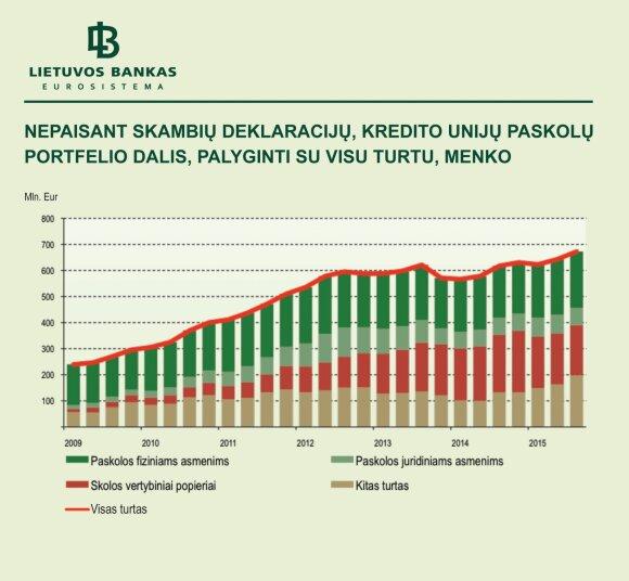 3 pav. Nepaisant skambių deklaracijų, kredito unijų paskolų portfelio dalis, palyginti su jų turtu, menko