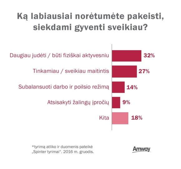 Tyrimas atskleidė: du iš penkių lietuvių ketina gyventi sveikiau