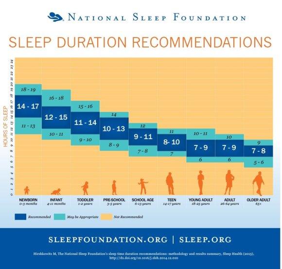 Kiek laiko turėtum miegoti pagal savo amžių