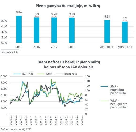 Pieno kainų analizė
