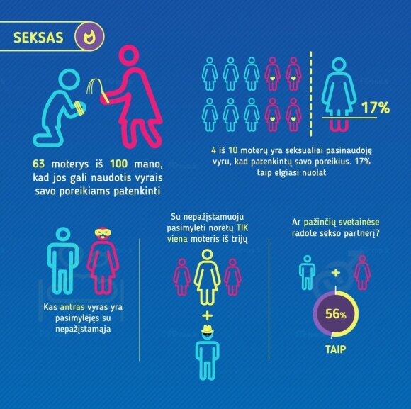 Sudarytas išsamiausias Lietuvoje meilės infografikas